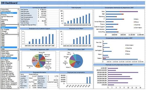 kpi reporting template hr dashboard developed in excel spreadsheets