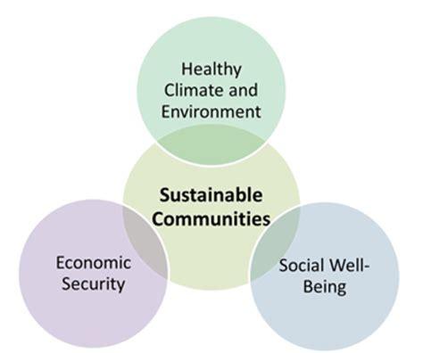 Health And Built Environment Program