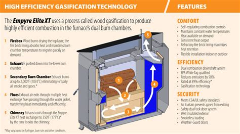 woodwork outdoor wood gasification boiler  plans