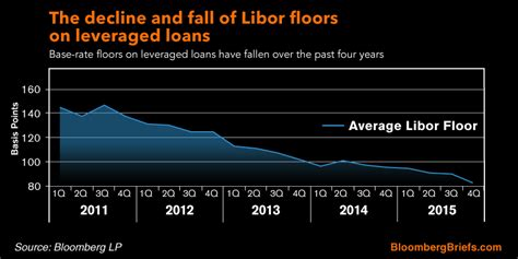 Libor Floor by The Decline And Fall Of Libor Floors On Leveraged Loans