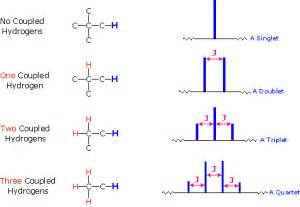 Proton Nmr Integration Nmr Spectroscopy