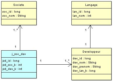Dao Pattern In Java Exle | 187 dao pattern java