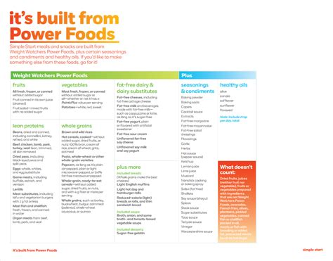 weight watcher simple start recipes weight watchers simple start list of power foods