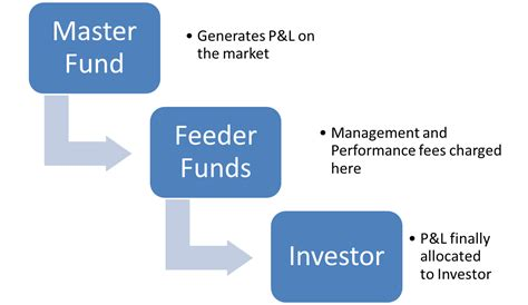 Master Feeder Funds master feeder fund lesson free lesson explaining master feeder fund structure