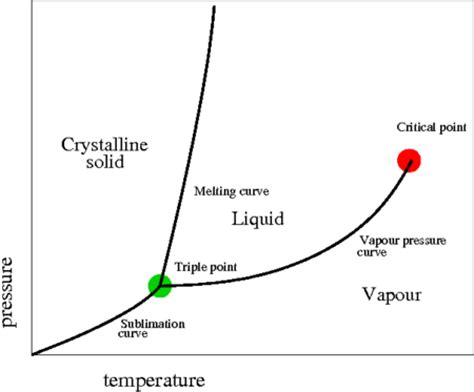what does a phase diagram represent flashcards physics phase diagram what does the