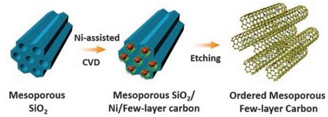 supercapacitors capacity carbon doped with nitrogen dramatically improves storage capacity of supercapacitors