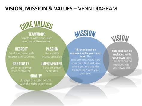 vision to mission vision mission statement