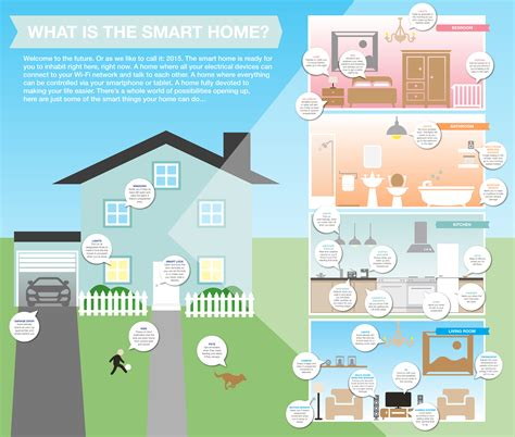 what is a what is a smart home techtalk