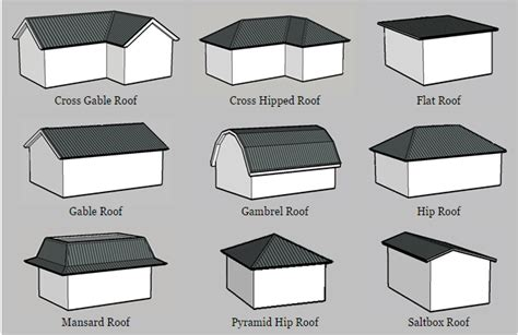 taylor home improvement cross gable  hipped roof