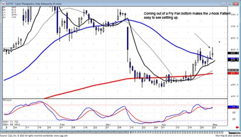 candlestick pattern forum commodity trading patterns