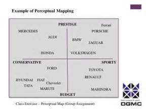 Audi Brand Positioning Brand Positioning