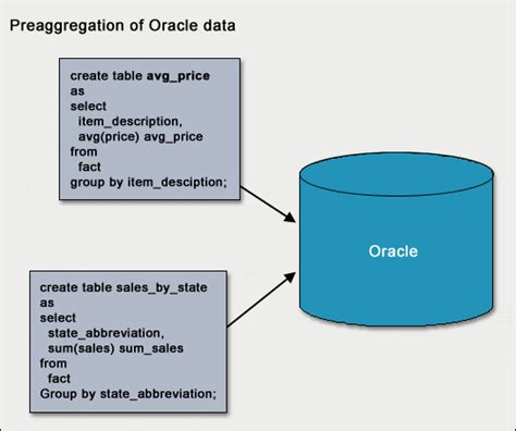 oracle tutorial materialized views manual refresh materialized view oracle konmaip