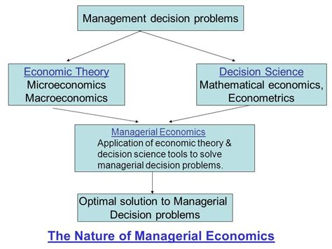 the economics of managerial decisions what s new in economics books unit i introduction to managerial economics ppt