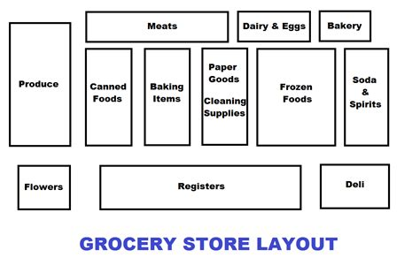 grocery store floor plans exles the lovebug blog