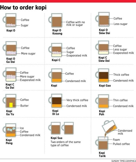 how to a local infographic how to order kopi local coffee in singapore like a pro silverkris