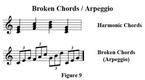 how to create arpeggio arpeggio the broken chord music discover