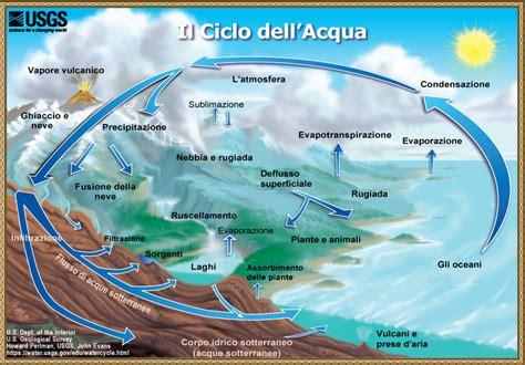 da dove proviene l acqua rubinetto sintesi ciclo dell acqua dell usgs