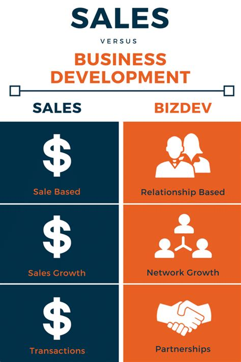 business development and software sales sales v business development priority staffing