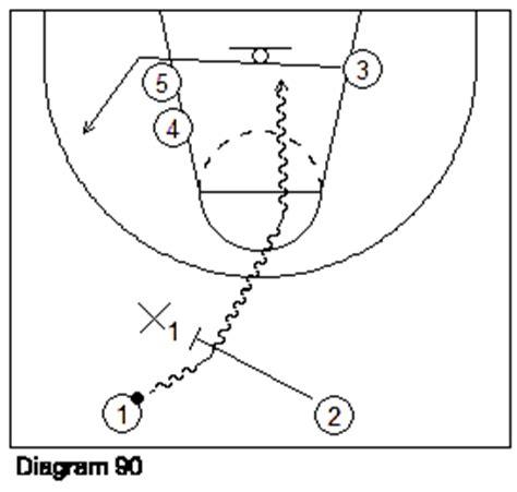 drive dalam basket teknik offence defence vohigo