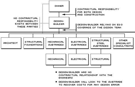 design criteria of marine structure structural steel design how it works at tresman steel