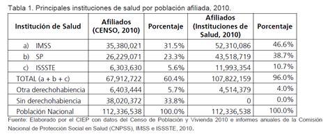 cuotas de seguridad social de la rama 2016 ley del imss 2016 porcentaje ramas tablas cuota obrero