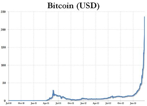 Bitcoin Stock Chart by Bitcoin Value Graph History Magiamax Ml