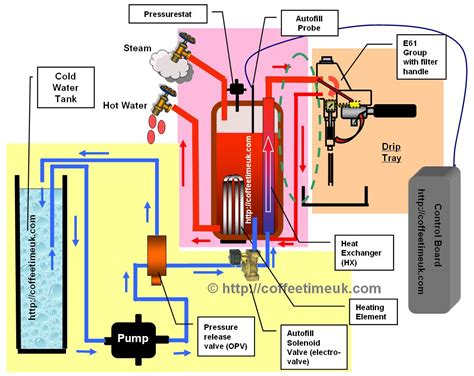 espresso maker how it works heat exchanger machines how they work coffeetime