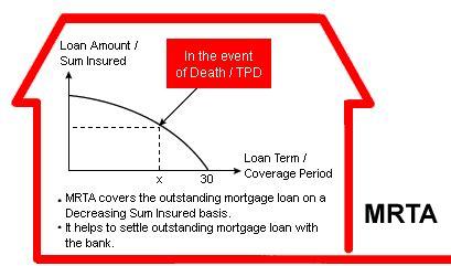 mrta housing loan mortgage insurance plan pay outstanding loan mortgage and home loan insurance