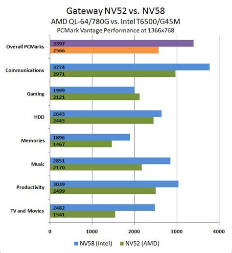 mobile processor chart intel processors comparison chart 2013 trials of an