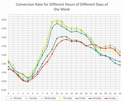 different days of week analytics hour of day day of week reports