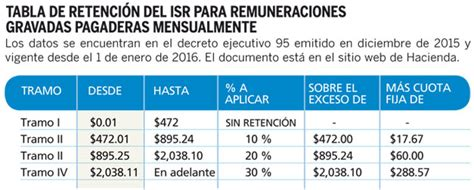 nuevas tablas de renta 2016 el salvador educacontacom entran en vigor nuevas tablas de retenci 243 n de impuesto