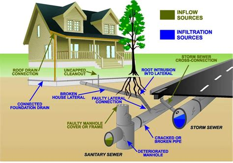 How Does A Plumbing System Work by How Home Sewer Systems Work Iblogsandyou