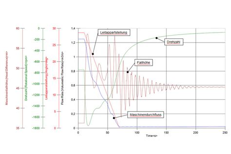 Water Hammer Pressure Surge Analysis For Piping Systems