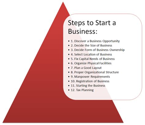 Start A Business Or Get An Mba by How To Start A Business In 12 Steps
