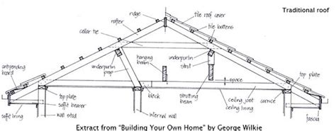 roof structure diagram attic conversions 7 easy steps