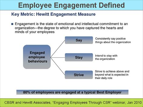 employee engagement through effective performance management a practical guide for managers books csr efforts correlate with employee engagement