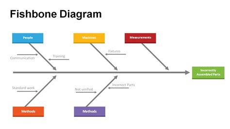 Problem Solving With Fishbone Diagram Templates Fishbone Diagram Template
