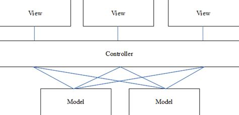 design pattern mvc adalah what are mvp and mvc and what is the difference