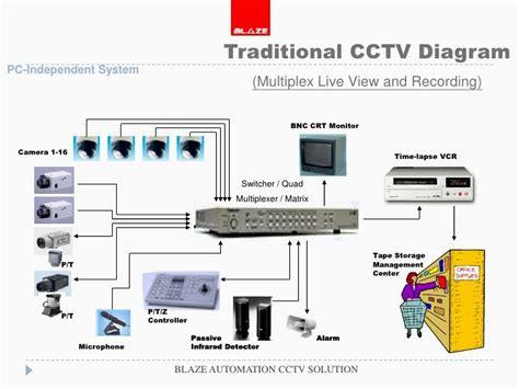 samsung to bnc wiring diagram rca wiring diagram