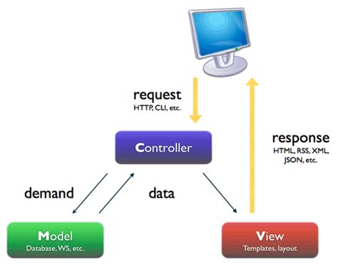 What Is L In Php by From Beginner To Advanced In Opencart Understanding Mvc