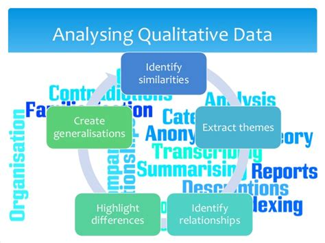 creating themes qualitative research qualitative data analysis dissertation exle