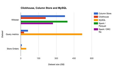 bench mark database column store database benchmarks mariadb columnstore vs