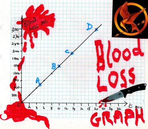 how long will i bleed after a c section how much blood can you lose before you die mathspig blog
