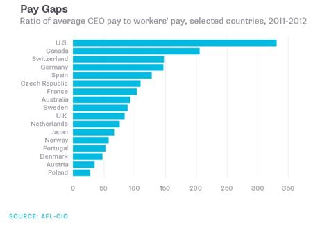 us ceo worker pay gap is widest in developed world zero hedge