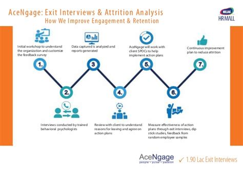 Exit Analysis Report Template Niojak Acengage Exit Attrition Analysis Brochure