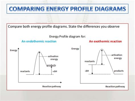 energy profile diagram chemistry m4 energetics