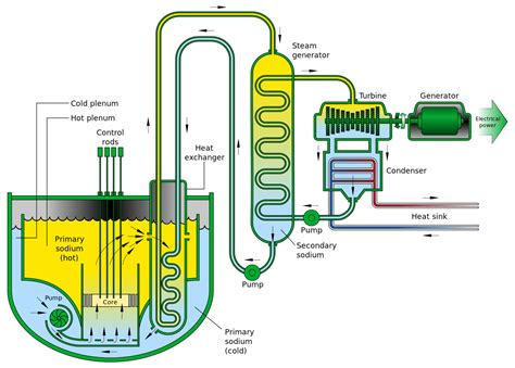 liquid layout wikipedia sodium cooled fast reactor wikipedia