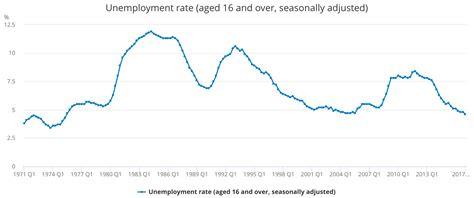 Search In The Uk Unemployment In The Uk Is Now So Low It S In Danger Of Exposing The Lie Used To Create