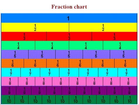 Fraction Tables a fraction table fraction calculator