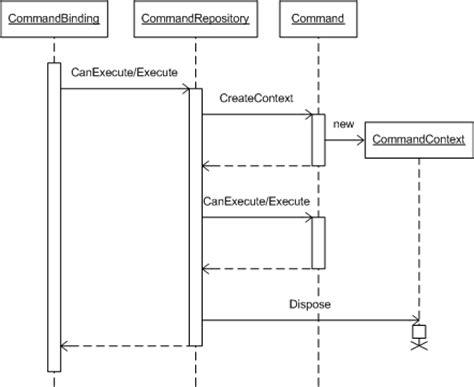 command pattern ui wpf command pattern applied codeproject